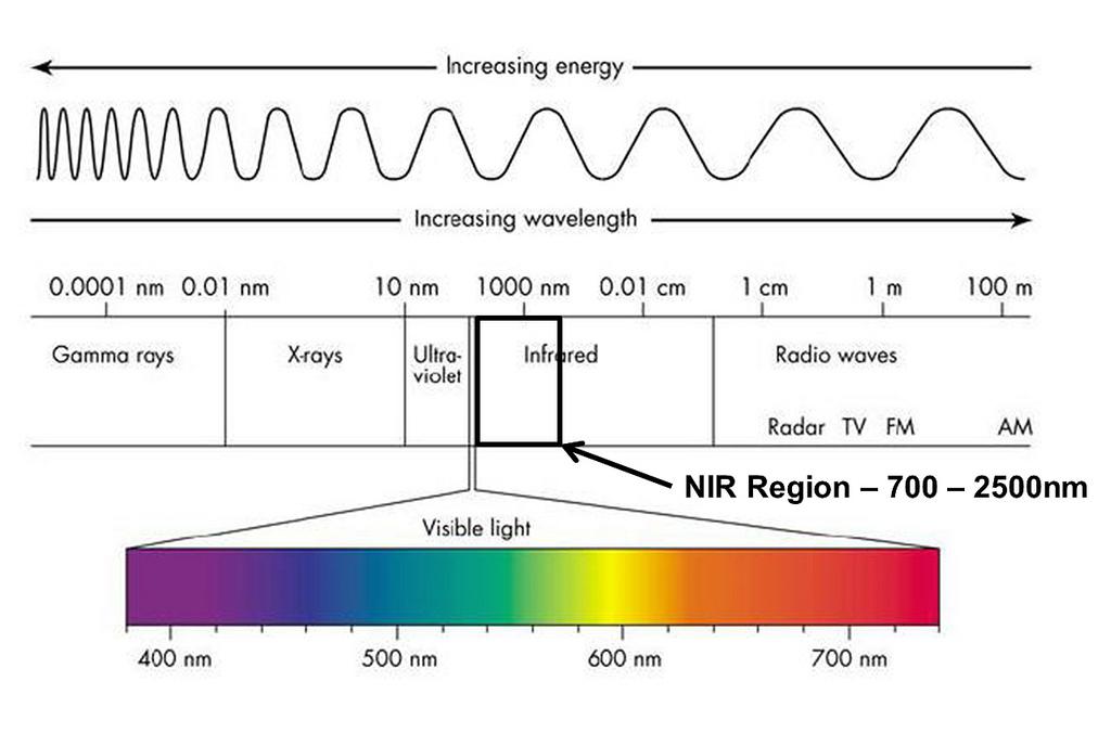 Zakres widma elektromagnetycznego NIR