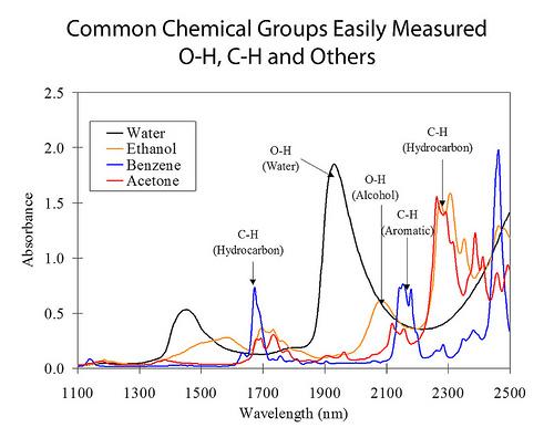 Pochłanianie fal NIR przez różne grupy chemiczne